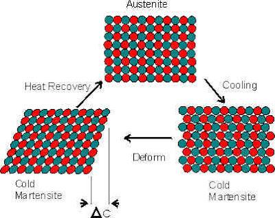 Nitinol estructura cristalina