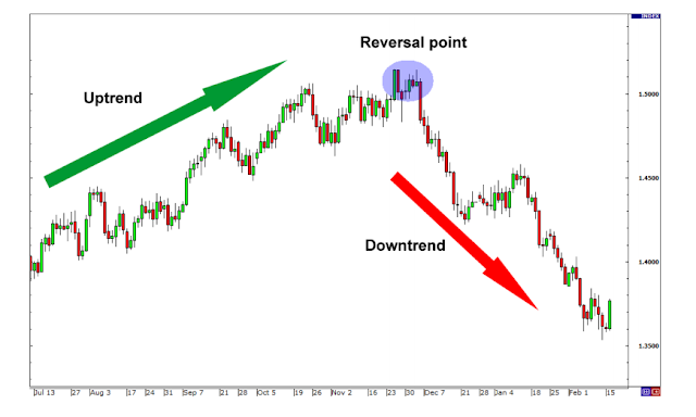Trading With The Trend Strategies
