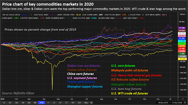 Volatile markets end 2020 strong with vaccines, stimulus in sight | Reuters