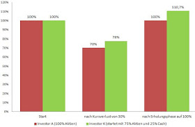 Investor K erhält einen Vorteil von 10,7% aufgrund des Cash-Anteils.
