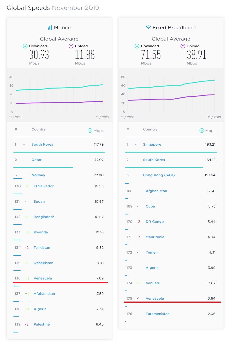 venezuela-internet-noviembre-2019
