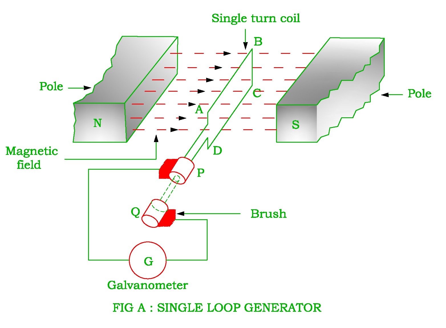 dc generator diagram and working