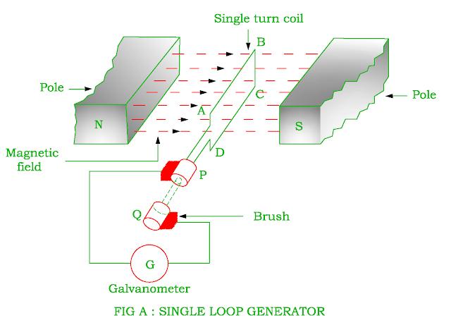 single loop generator