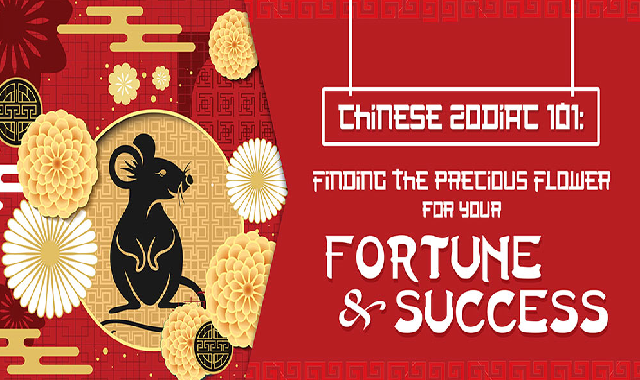 Flowers that will Bring you Luck in 2020 based on Your Chinese Zodiac Sign #infographic