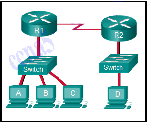 CCNA 1 v6.0 ITN Chapter 5 Exam Answers q16