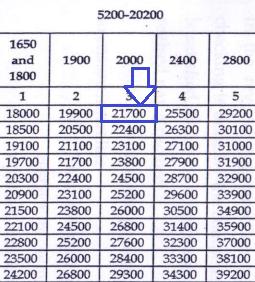 Bihar Fireman pay scale