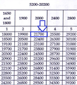 Bihar Police Constable pay scale