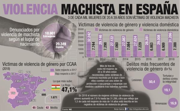 Violencia de Género,