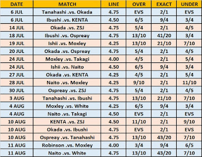 G1 Climax 29 Wrestling Observer Star Ratings O/U Betting Odds