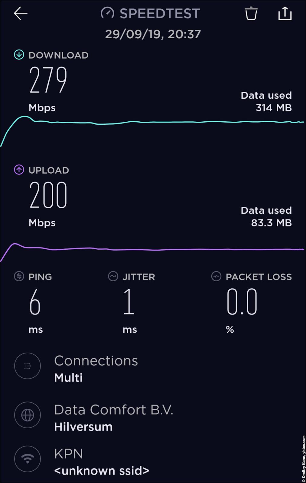 Скорость Wi-Fi вдали от роутера и сателлита — speedtest.net.