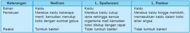 Tabel Perbandingan Percobaan yang Dilakukan Nedham, L. Spallanzani, dan L. Pasteur