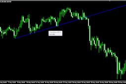 Trading Forex : Trendline and Fibonacci Retracement