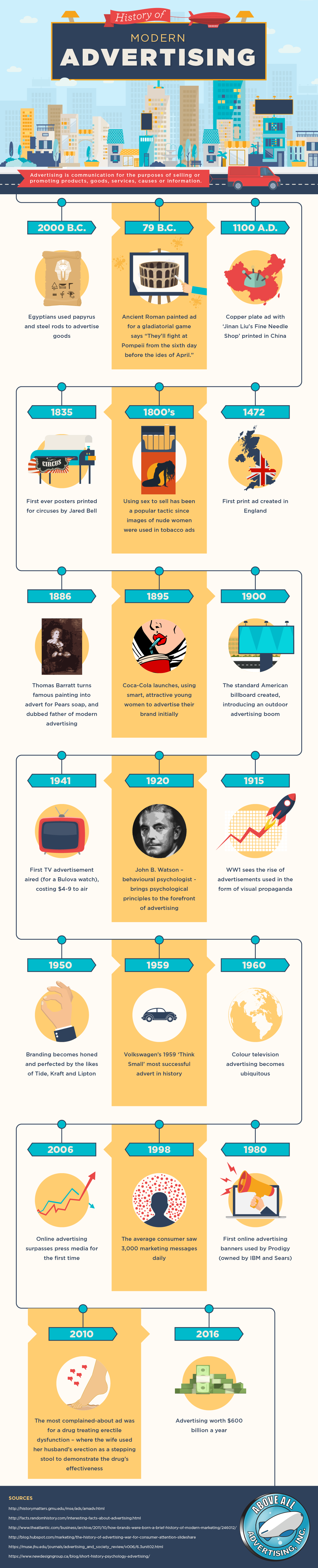 A Brief Look at Modern Advertising History #infographic