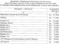 Download SK TPP 2017 Guru Besaran dan Penilaian Tambahan Penghasilan