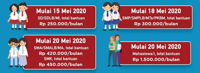 Dana Bantuan KJP Plus dan KJMU