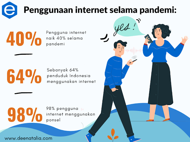 Penggunaan internet selama pandemi