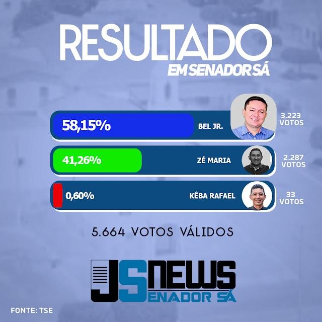 Com votação histórica Senador Sá escolhe Bel Jr como novo prefeito do município.