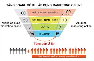 Markeing online cho doanh nghiệp đem lại hiệu quả cao hơn so với marketing truyền thống gấp 3 lần. vậy nên cần tăng cường đẩy mạnh marketing online cho doanh nghiệp ngay từ bây giờ.