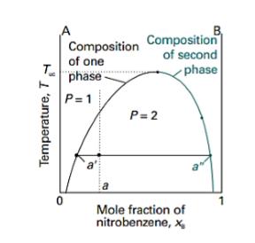 Chemistry aturan fasa adapun diagram temperatur komposisinya dapat diamati pada gambar 3 dimana diagram tersebut merupakan diagram fasa cair cair ccuart Choice Image