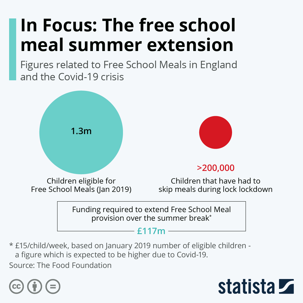 UK Extends Free School Meal Plans for the Summer #Infographic