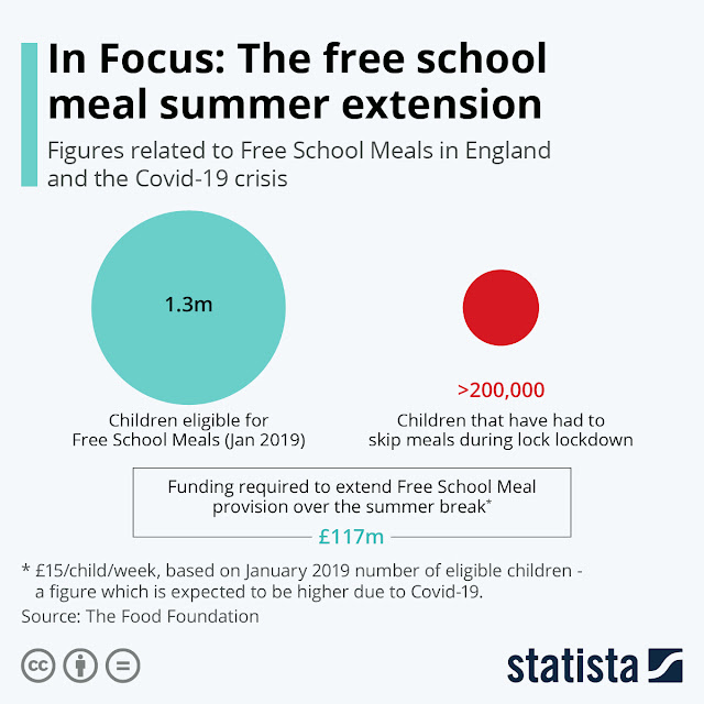 UK Extends Free School Meal Plans for the Summer