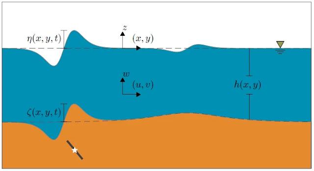 Variables de Modelamiento de Tsunamis