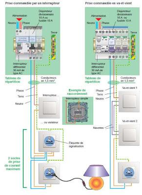 cours electricité : Les prises de courant
