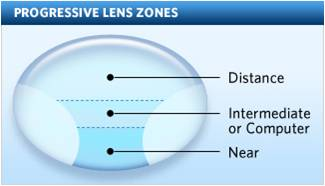 9c194c1ff194 These variable-powered progressive addition lenses should, according to  design, permit clear vision at any given viewing distance merely by  positioning the ...