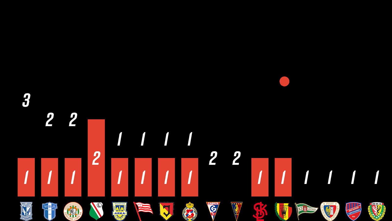 Młodzieżowcy w 1. kolejce PKO Ekstraklasy<br><br>Źródło: Opracowanie własne na podstawie 90minut.pl<br><br>graf. Bartosz Urban