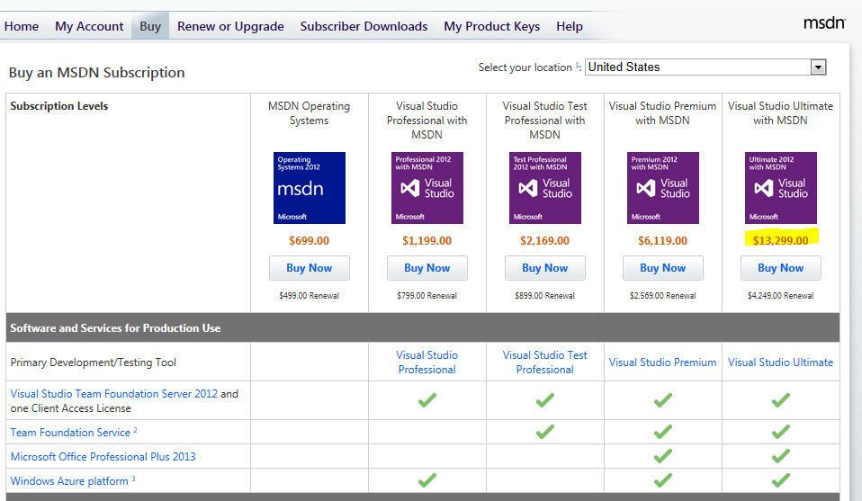 David Klein's Corner: Microsoft Licensing - Can I Purchase Microsoft Software from overseas and use it here in Australia?