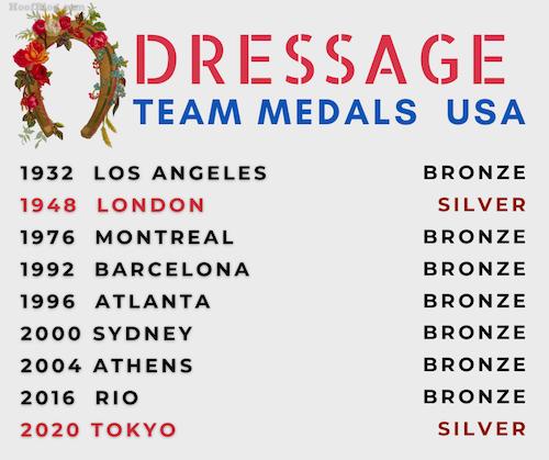 Team USA Olympic dressage medal history
