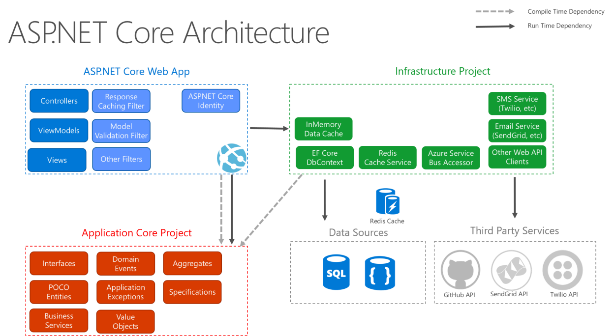 Asp Core 2 Architecture Design Pattern Ideology Asmas Blog