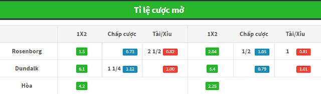 Nhận định, Soi kèo hôm nay Rosenborg vs Dundalk