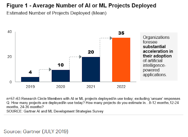 "The Gartner ""AI and ML Development Strategies"" study"