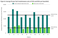 Average 10 year fuel & maintenance costs of ICEVs and BEVs per households (Credit: cleantechnica.com) Click to Enlarge.