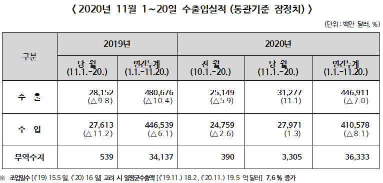 2020년 11월 1~20일 수출입 전년동기비 수출 11.1%↑, 수입 1.3%↑