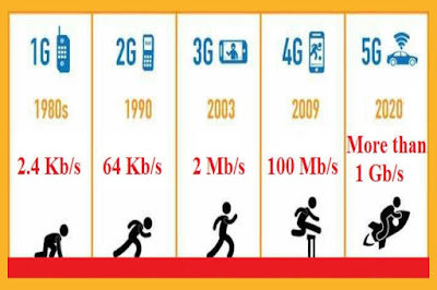 Generation of wireless mobile network? | Difference between 1G,2G,3G,4G, and 5G