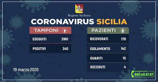 L'aggiornamento in Sicilia, 340 positivi e 15 guariti