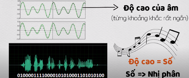 Âm thanh được quy đổi ra mã nhị phân