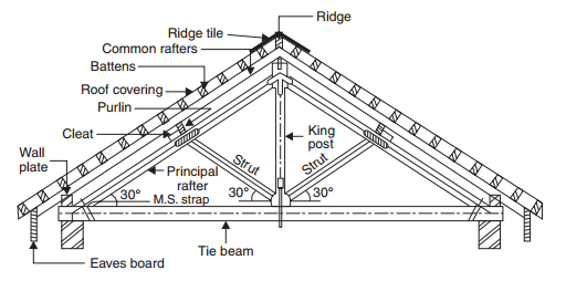 A typical wooden truss (king past)-roofconstruction-terminology.blogspot.com