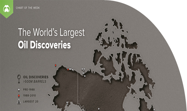 The Worlds Largest Oil Discoveries #infographic