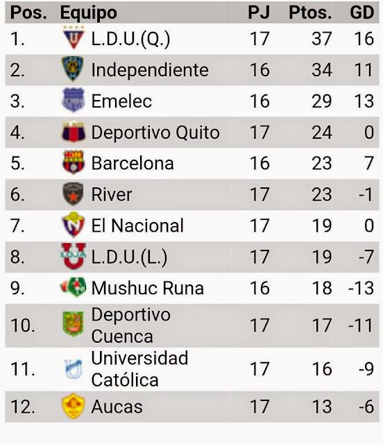 tabla de posiciones futbol ecuatoriano