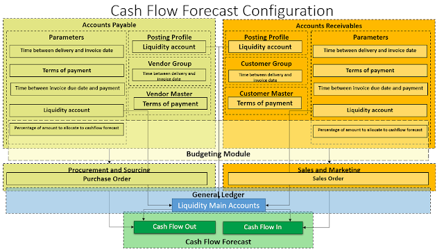 cash flow forecasting configuration in Dynamics 365 Finance and Operation
