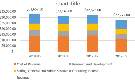 excel stacked chart