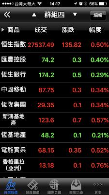 大昌證券複委託港股的自選股名單
