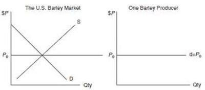 Gambar  Penentuan harga pada pasar persaingan semupurna