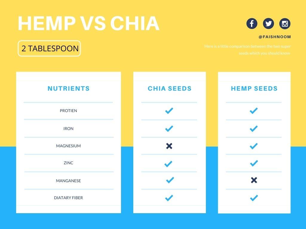 chia-seeds-vs-hemp-seeds