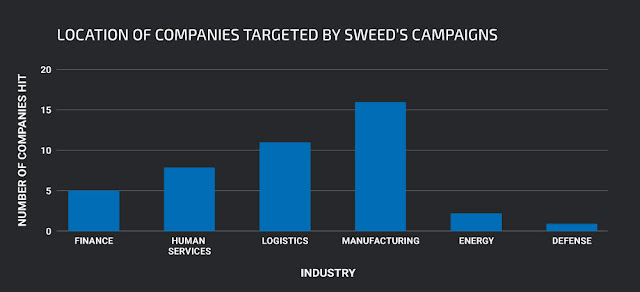 SWEED: Exposing years of Agent Tesla campaigns