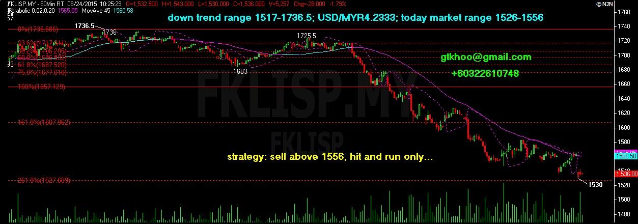 FKLI Futures Trading - Bursamalaysia