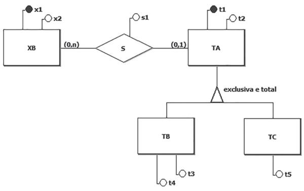 Nesse contexto, considere a Figura a seguir, que exibe um diagrama E-R